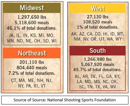 Source of Source: National Shooting Sports Foundation