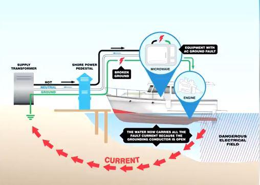 Boat Dock Wiring Diagram from www.sharetheoutdoors.com